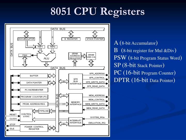 8051 CPU Registers