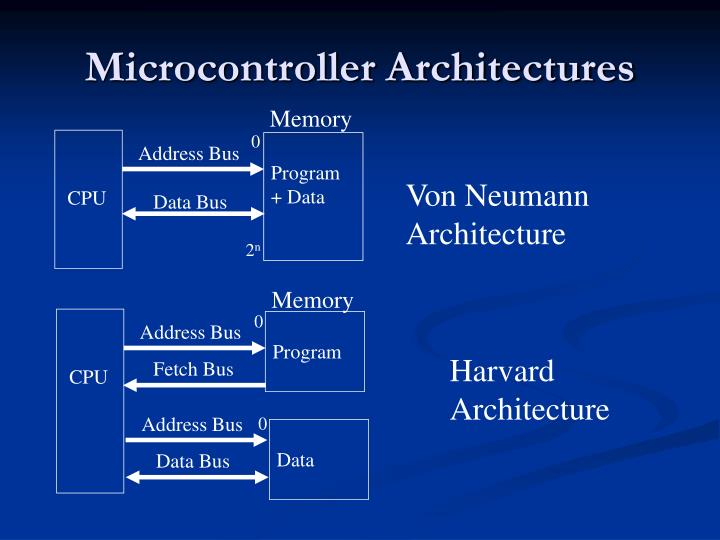 Microcontroller Architectures