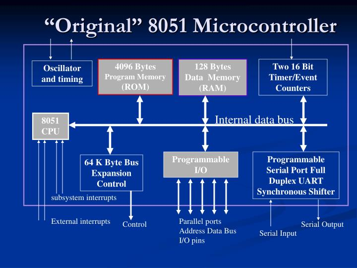 """Original"" 8051 Microcontroller"