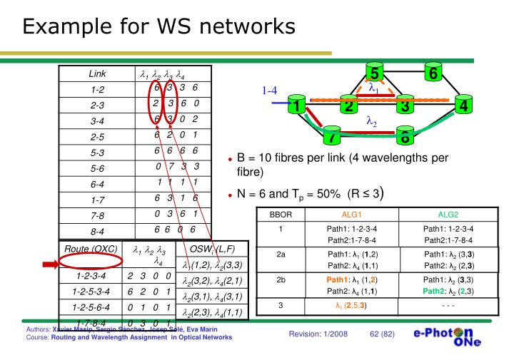 Example for WS networks