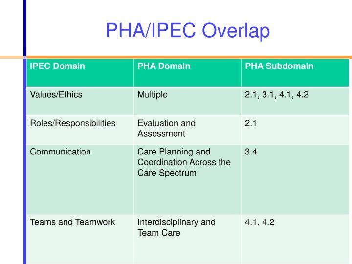 PHA/IPEC Overlap