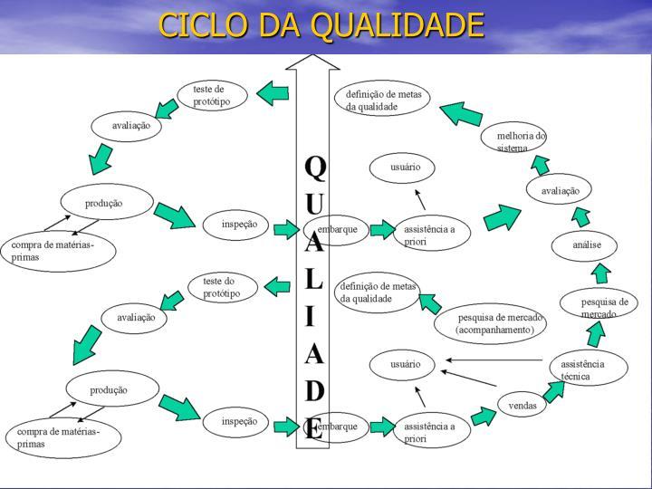CICLO DA QUALIDADE