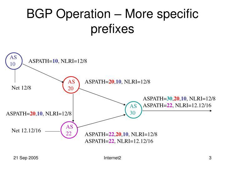 BGP Operation – More specific prefixes