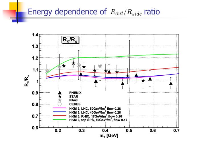 Energy dependence of               ratio