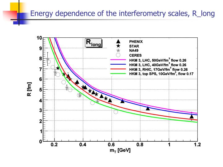 Energy dependence of the interferometry scales, R_long