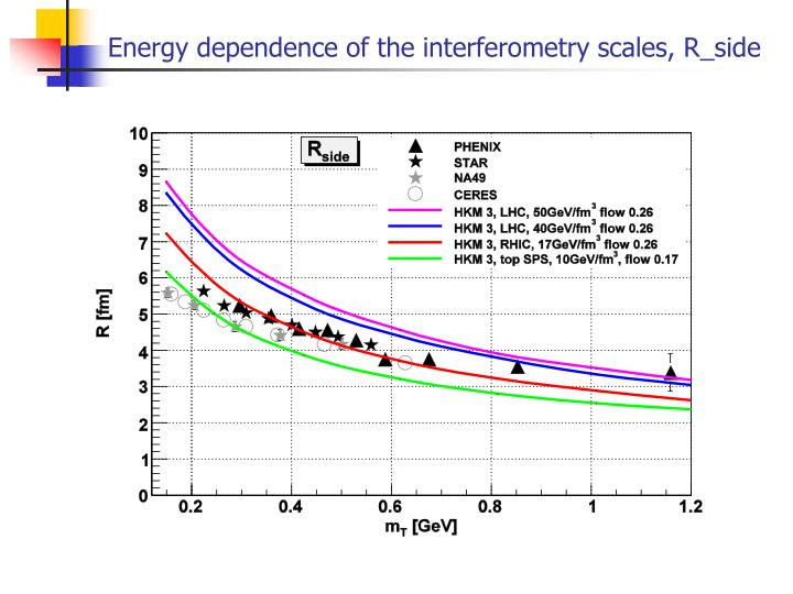 Energy dependence of the interferometry scales, R_side
