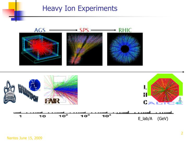 Heavy Ion Experiments