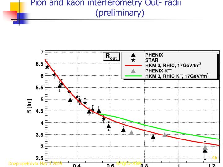 Pion and kaon interferometry Out- radii