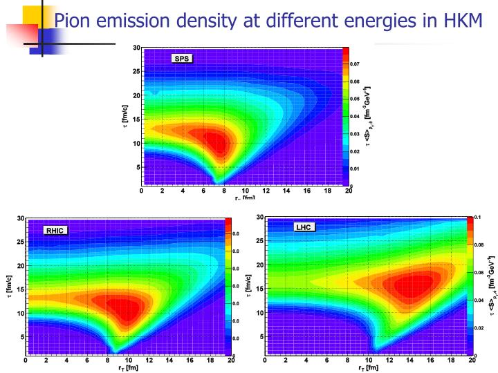 Pion emission density at different energies in HKM