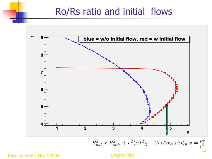 Ro/Rs ratio and initial  flows