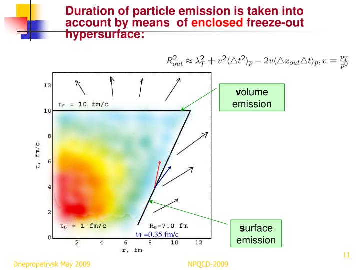 Duration of particle emission is taken into account by means  of