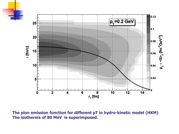 The pion emission function for different pT in hydro-kinetic model (HKM)