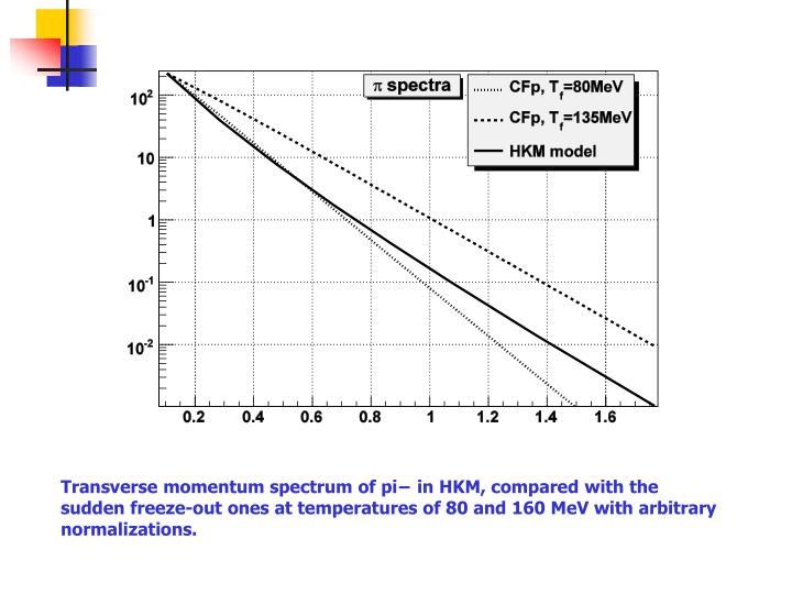 Transverse momentum spectrum of