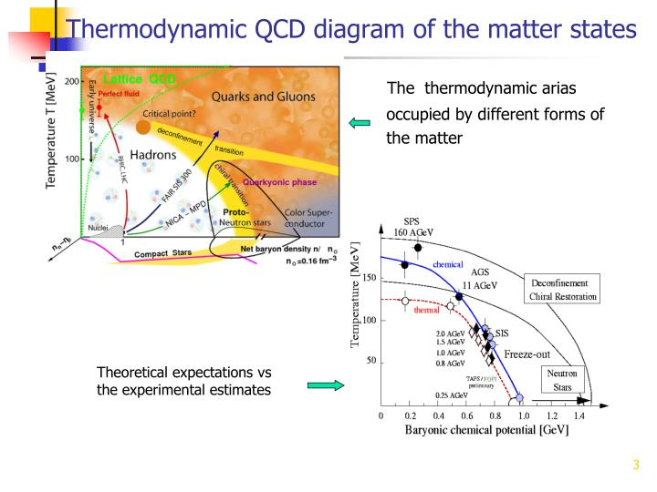 Thermodynamic QCD diagram of the matter states