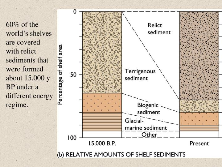 60% of the world's shelves are covered with relict sediments that were formed about 15,000 y BP under a different energy regime.