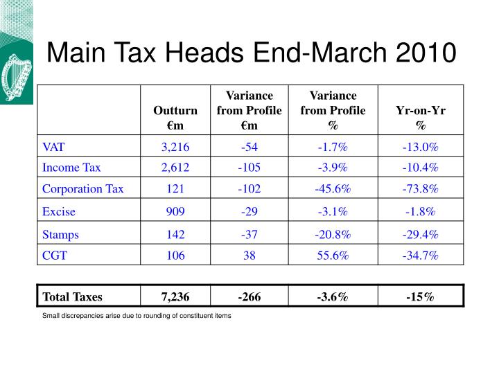 Main Tax Heads End-March 2010