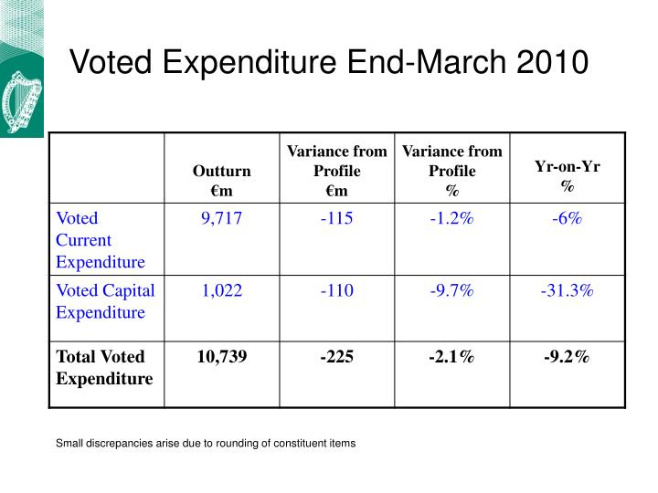 Voted Expenditure End-March 2010