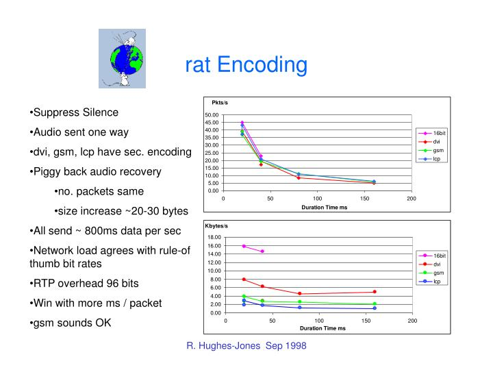 rat Encoding