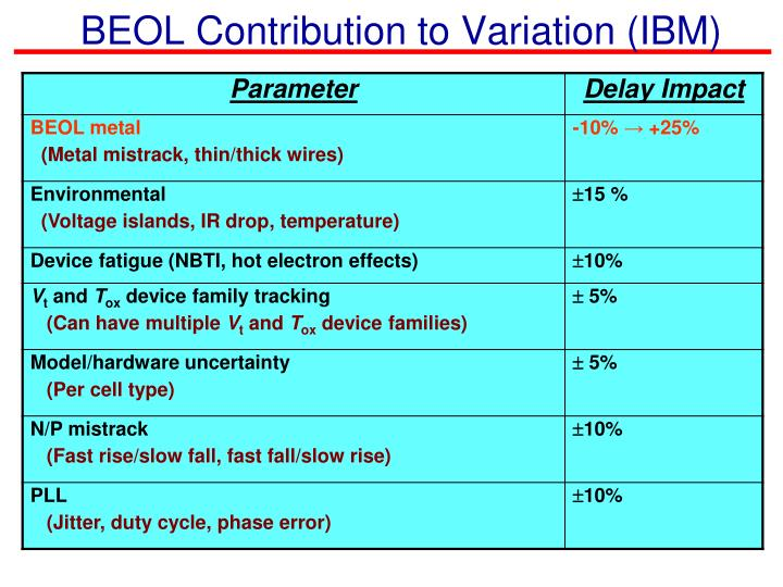 Beol contribution to variation ibm