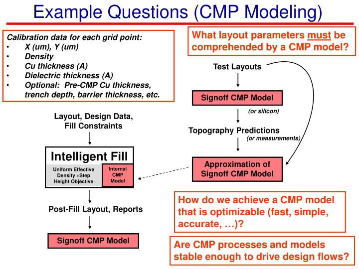 Example Questions (CMP Modeling)