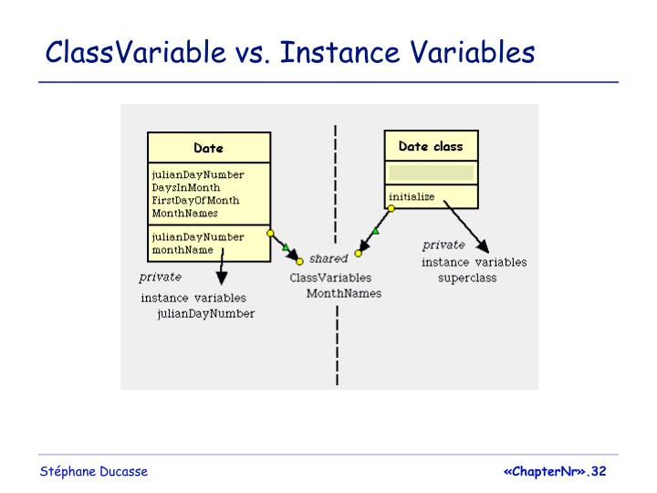 ClassVariable vs. Instance Variables