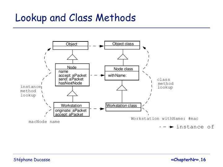 Lookup and Class Methods