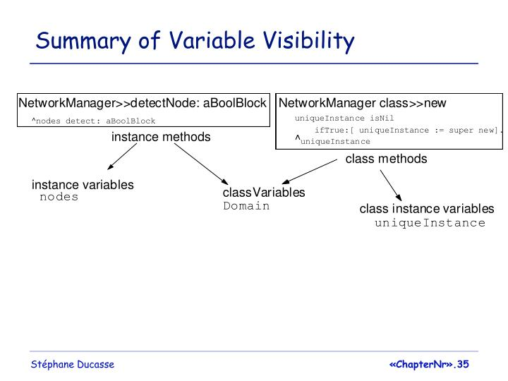 Summary of Variable Visibility