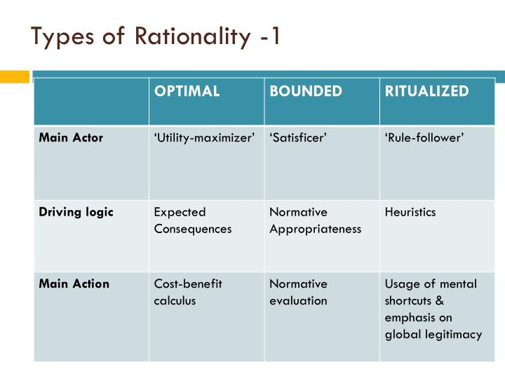 Types of Rationality -1