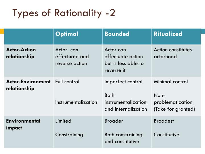 Types of Rationality -2