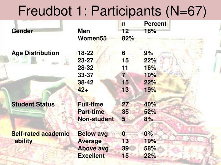 Freudbot 1: Participants (N=67)