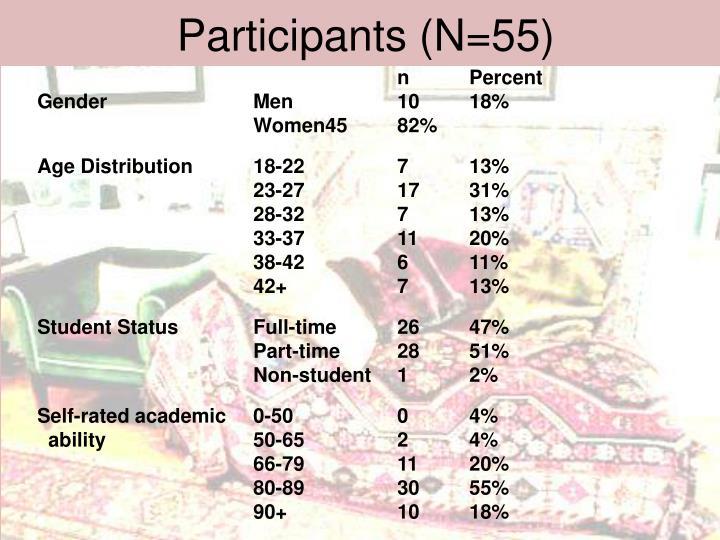 Participants (N=55)
