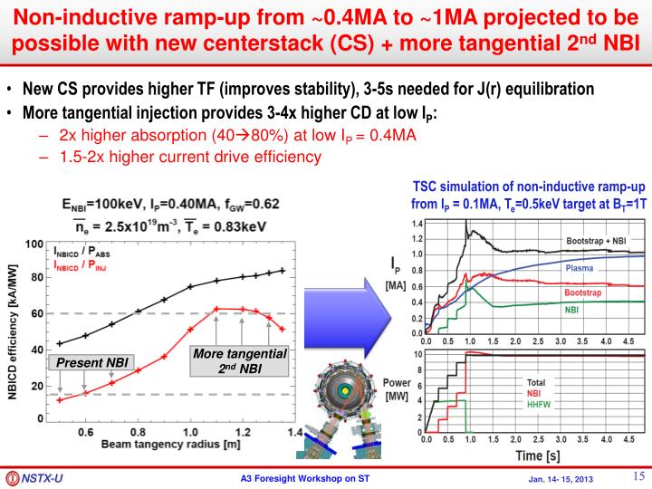 Non-inductive ramp-up from ~0.4MA to ~1MA projected to be possible with new centerstack (CS) + more tangential 2