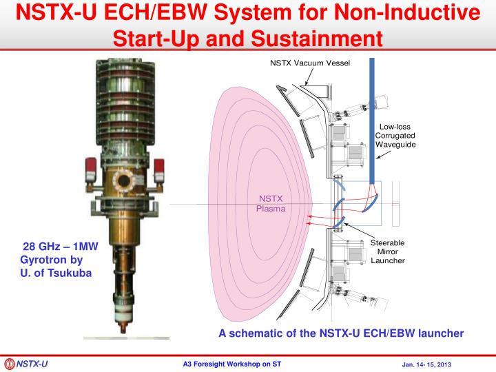 NSTX-U ECH/EBW System for Non-Inductive Start-Up and Sustainment