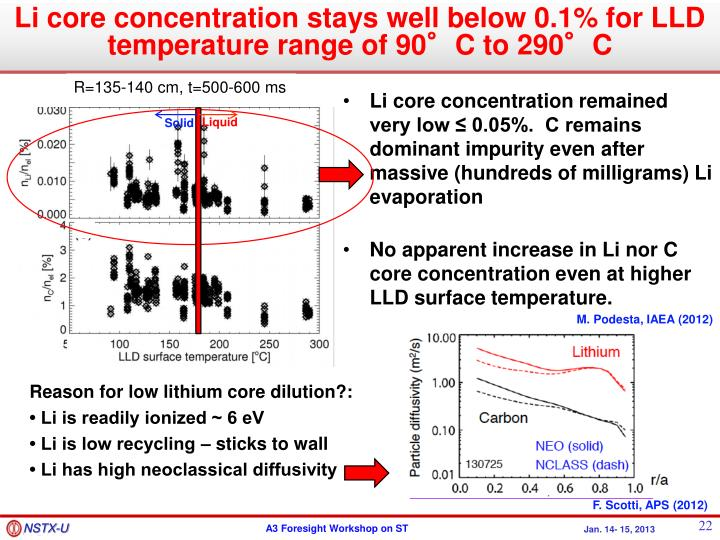 Li core concentration stays well below 0.1% for LLD temperature range of 90°C to 290°C