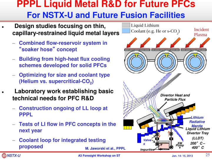 Design studies focusing on thin, capillary-restrained liquid metal layers
