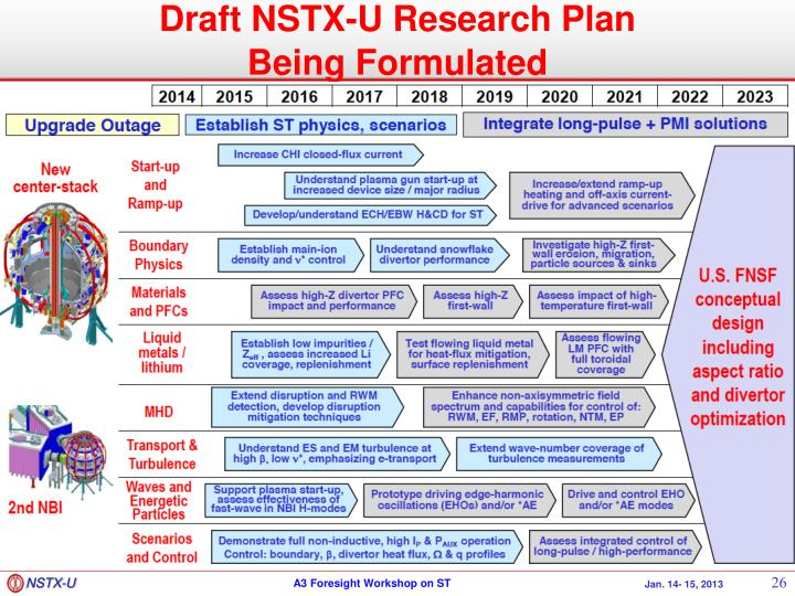 Draft NSTX-U Research Plan