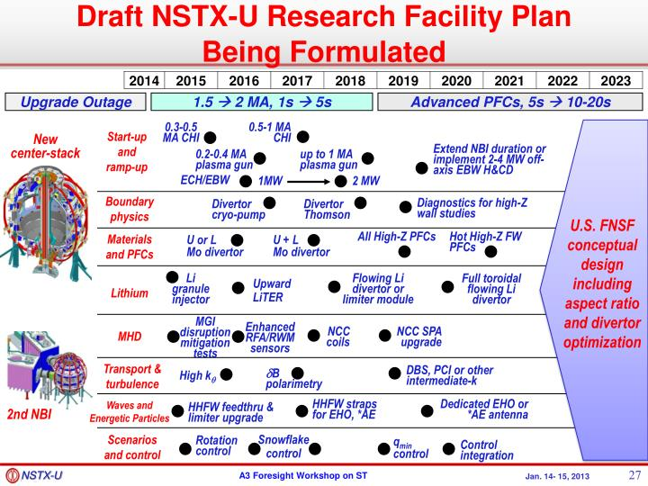 Draft NSTX-U Research Facility Plan