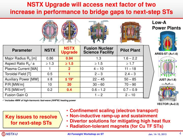 NSTX Upgrade will access next factor of two