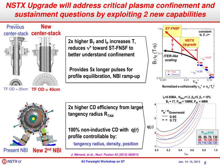 NSTX Upgrade will address critical plasma confinement and sustainment questions by exploiting 2 new capabilities