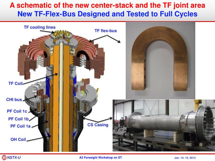 A schematic of the new center-stack and the TF joint area