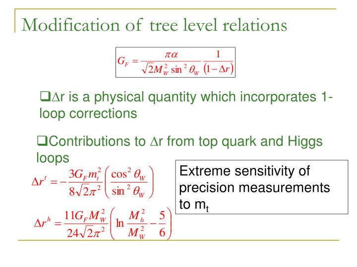 Modification of tree level relations