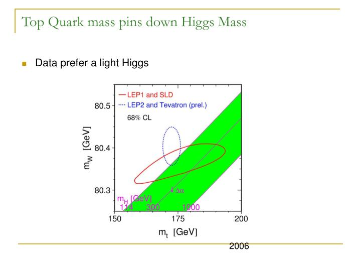 Top Quark mass pins down Higgs Mass