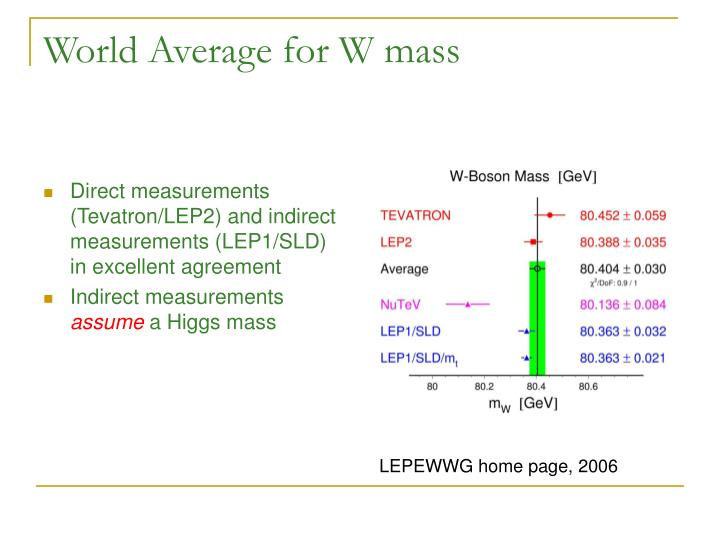 World Average for W mass