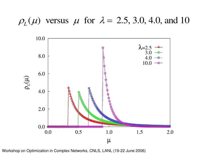 Workshop on Optimization in Complex Networks, CNLS, LANL (19-22 June 2006)