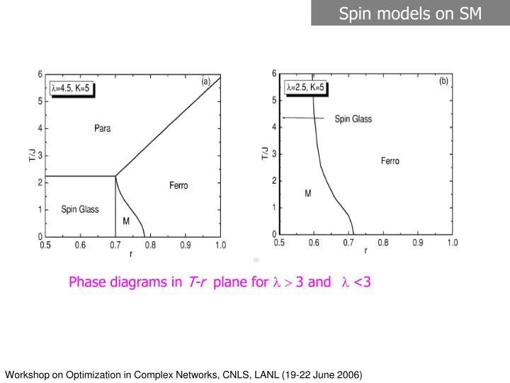 Spin models on SM