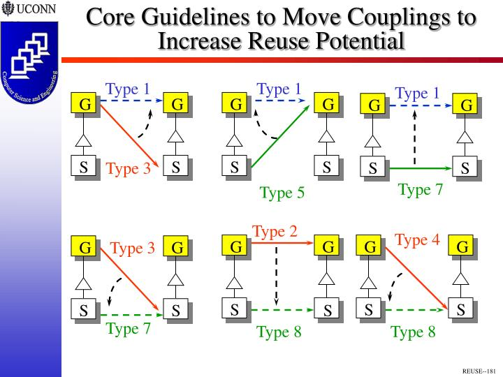 Core Guidelines to Move Couplings to Increase Reuse Potential