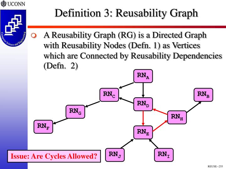 Definition 3: Reusability Graph