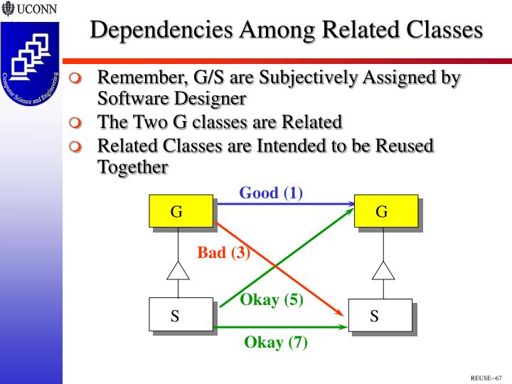 Dependencies Among Related Classes