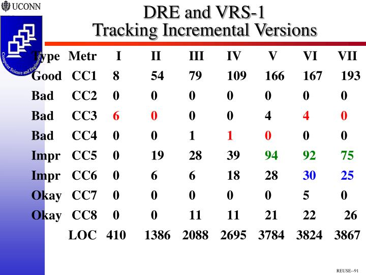 DRE and VRS-1