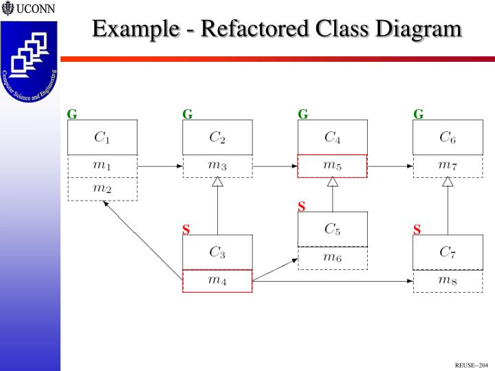 Example - Refactored Class Diagram